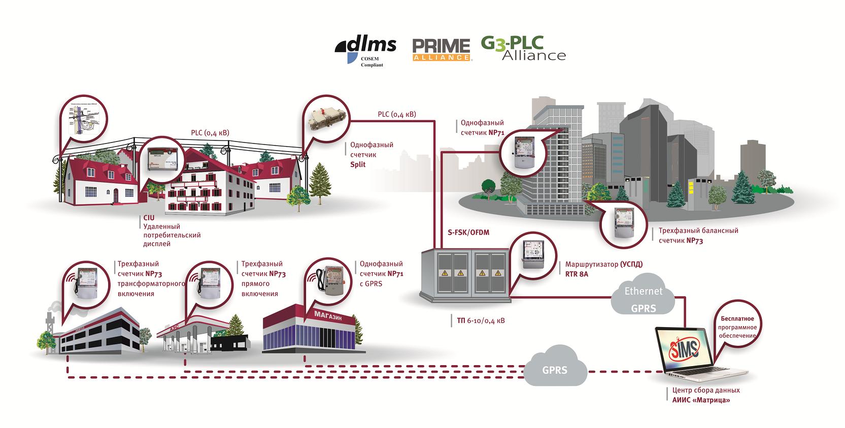 Создание городской системы общедомового учета электроэнергии (городская АИИС КУЭ) часть 1